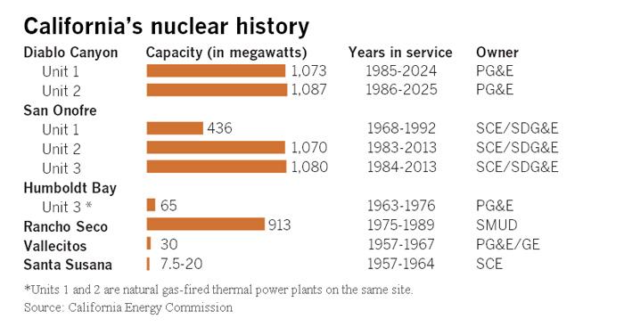 California's Nuclear History chart